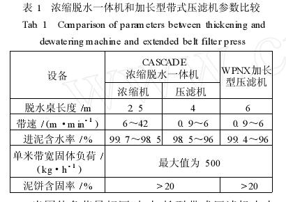 加长型带式压滤机与传统浓缩脱水一体机的比较